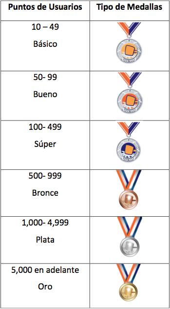 Puntos de Usuario y tipo de Medallas